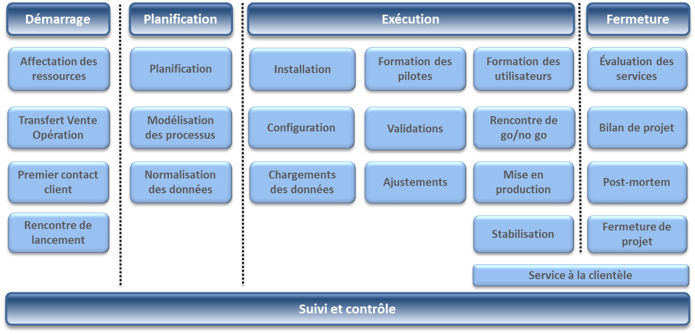 Phases d'implantation