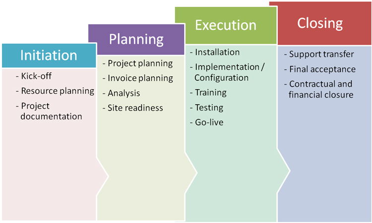 Project implementation period
